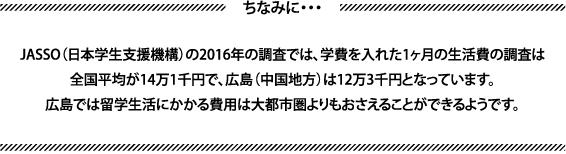 ちなみに・・・JASSO(日本学生支援機構)の2016年の調査では、学費を入れた1ヶ月の生活費の調査は全国平均が14万1千円で、広島(中国地方)は12万3千円となっています。広島では留学生活にかかる費用は大都市圏よりもおさえることができるようです。