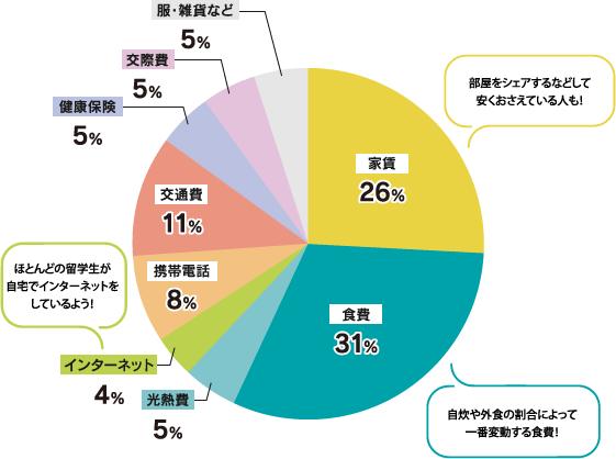 生活費の内訳円グラフ