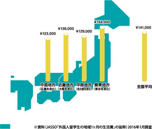 ※資料(JASSO「外国人留学生の地域1ヶ月の生活費」の抜粋)2016年1月調査